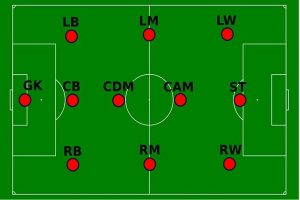 viết tắt các vị trí trong bóng đá