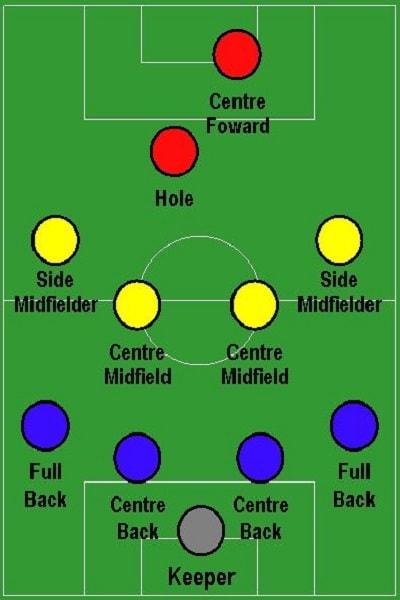vị trí tiền đạo thứ hai trong bóng đá