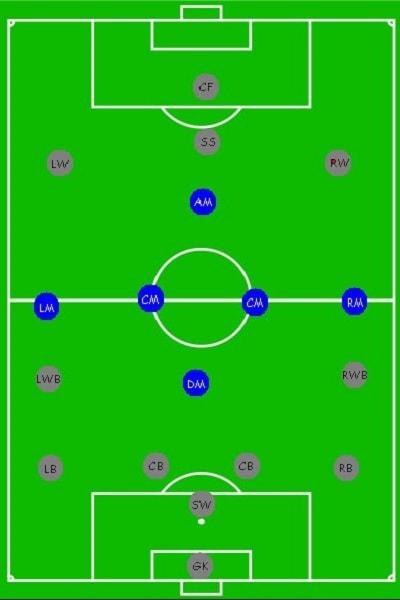 vị trí tiền vệ trong bóng đá