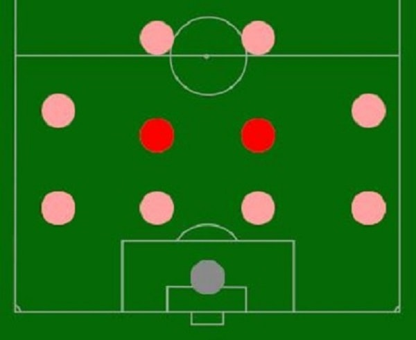 ví trí tiền vệ trung tâm trong bóng đá