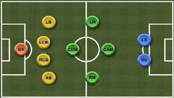 các vị trí trong bóng đá