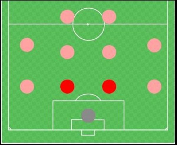 vị trí hậu vệ trung tâm (trung vệ) trong bóng đá