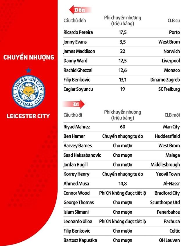 thông tin chuyển nhượng 2019 của CLB Leicester City